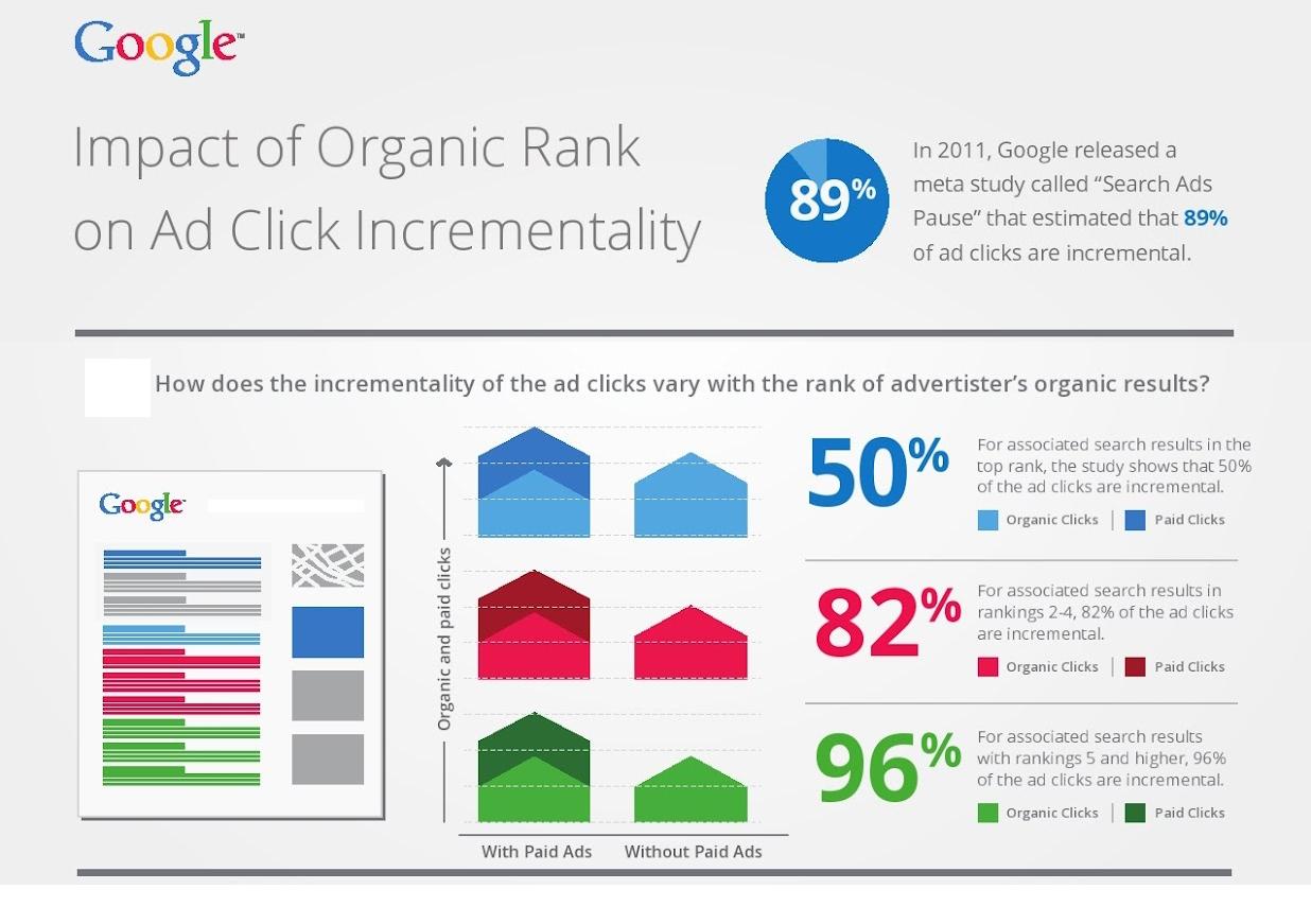 Google-Studie