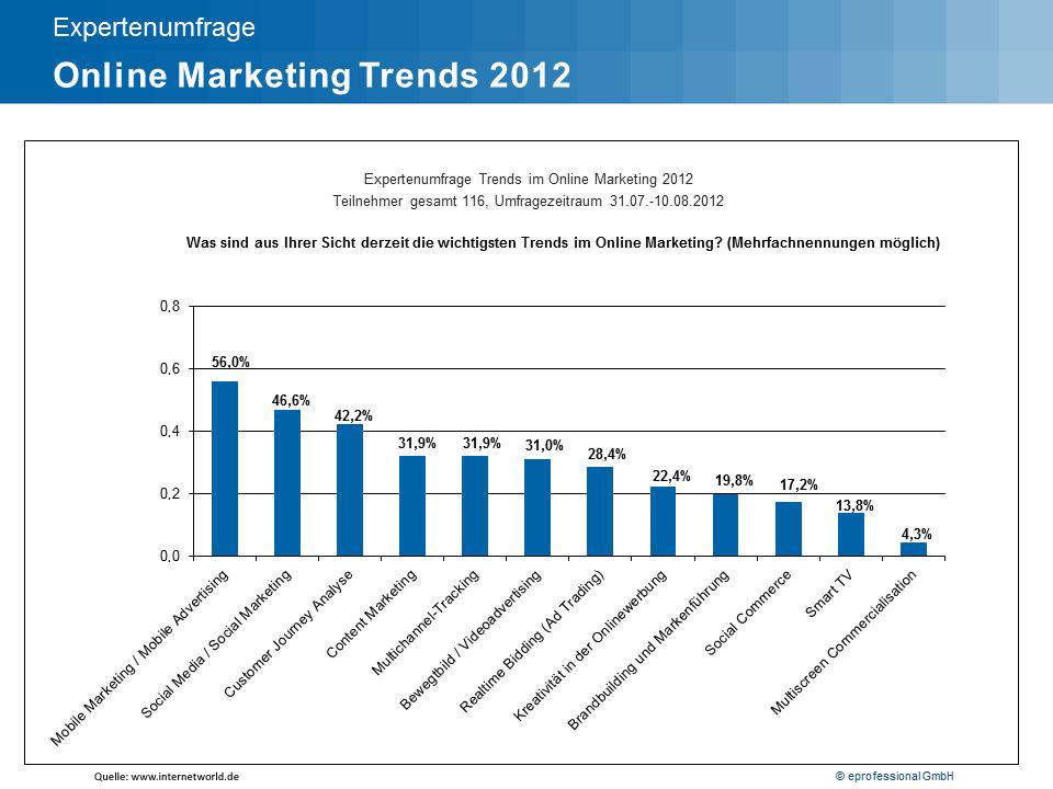 Werbeinvestitionen steigen weiter an – Spitzenreiter ist die Online-Werbung